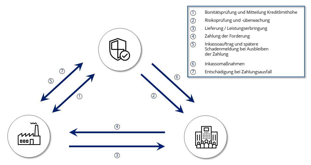 Das Bild beschreibt den technischen Ablauf einer Warenkreditversicherunt und des Schutz vor Forderungsaufall