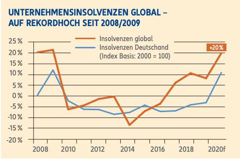 Euler Hermes Unternehmensinsolvenzen Global seit 2008 2009